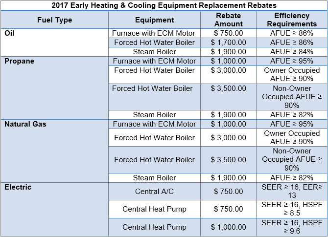 Utility Rebates | Cooling Unlimited, Inc.