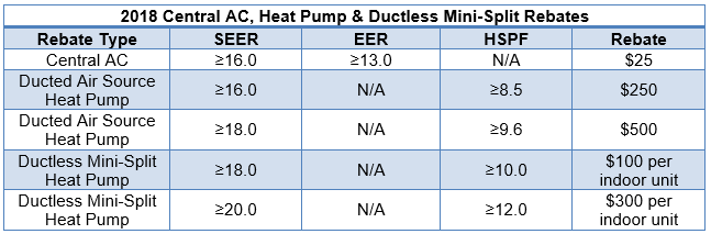 Utility Rebates | Cooling Unlimited, Inc